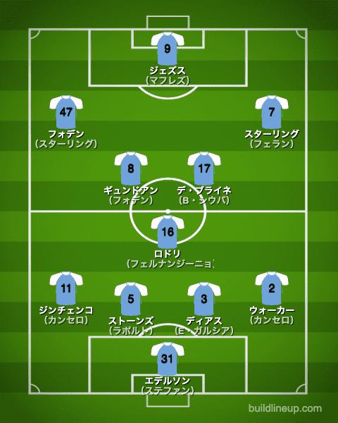 マンチェスター・シティ20-21中盤戦フォーメーション(スタメン)