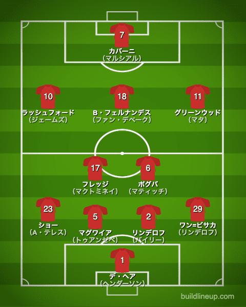 マンチェスター・ユナイテッド20-21中盤戦フォーメーション(スタメン)