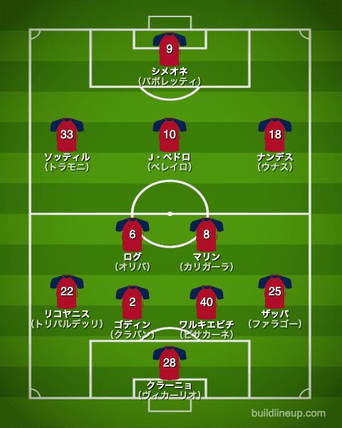カリアリ20-21開幕直後のフォーメーション(スタメン)