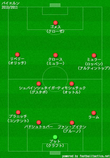バイエルン2010/2011布陣