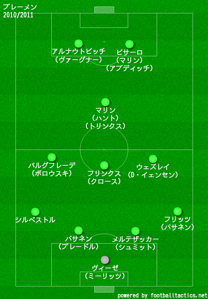 ブレーメン2010/2011布陣