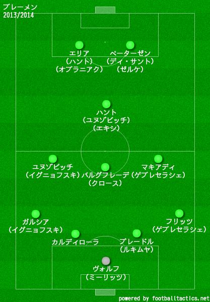 ブレーメン2013/2014布陣