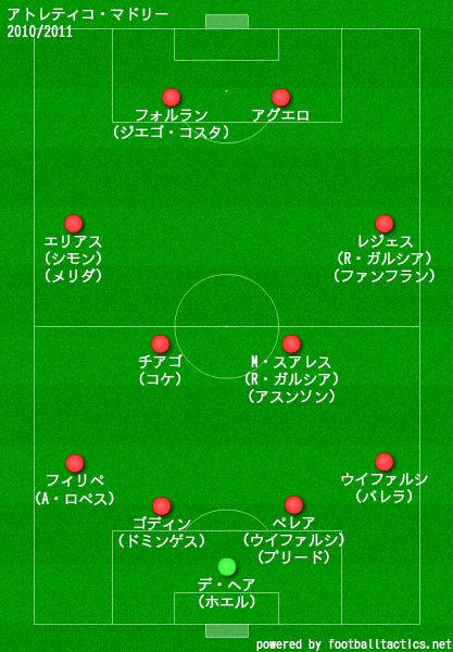 アトレティコ2010/2011布陣