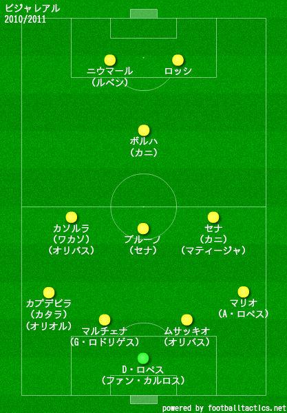 ビジャレアル2010/2011布陣