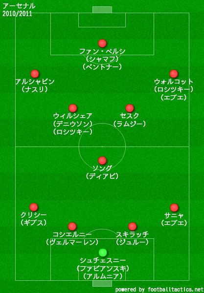 アーセナル2010/2011布陣