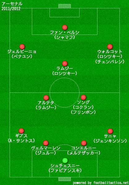 アーセナル2011/2012布陣