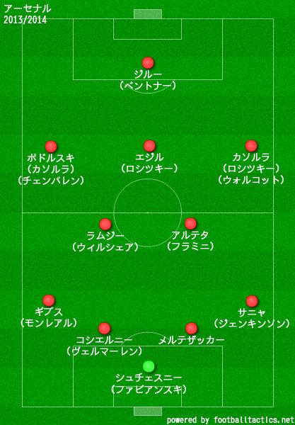 アーセナル2013/2014布陣