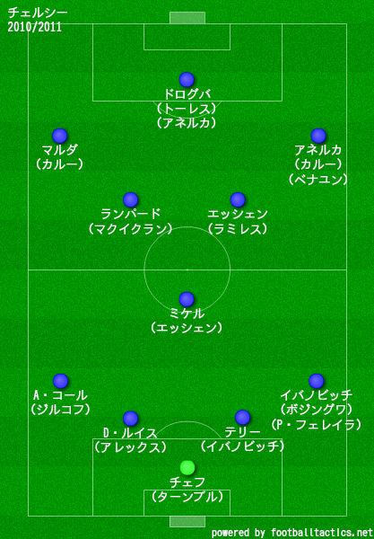 チェルシー2010/2011布陣
