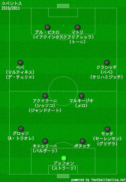 ユベントス2010/2011布陣