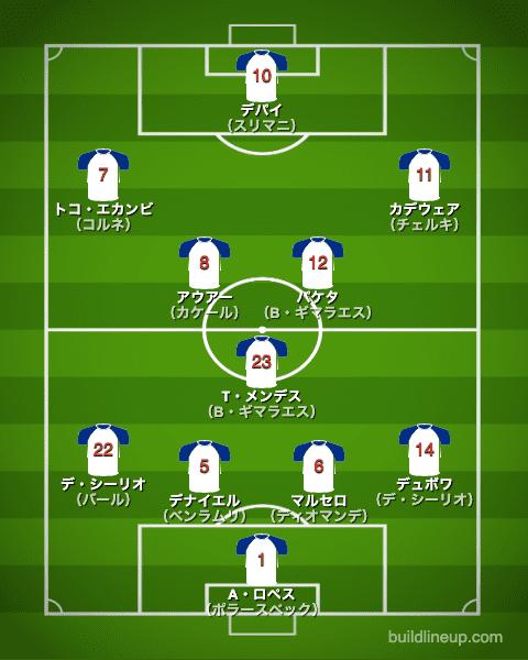 リヨン20-21中盤戦のフォーメーション(スタメン)