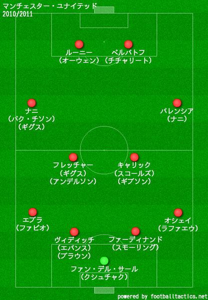 マンチェスターユナイテッド2010-2011布陣