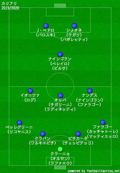カリアリ2019/2020フォーメーション2nd