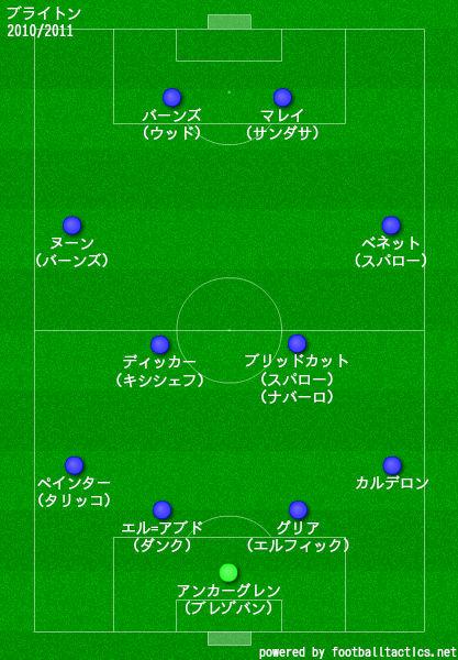 ブライトン2010/2011布陣
