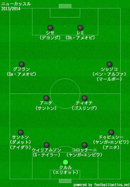 ニューカッスル2013/2014布陣