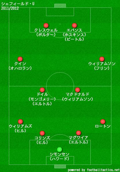 シェフィールドユナイテッド2011/2012布陣