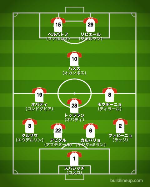 モナコ2013/2014布陣