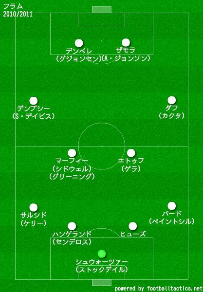 フラム2010/2011布陣