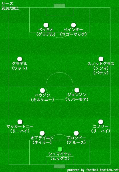 リーズ2010/2011布陣