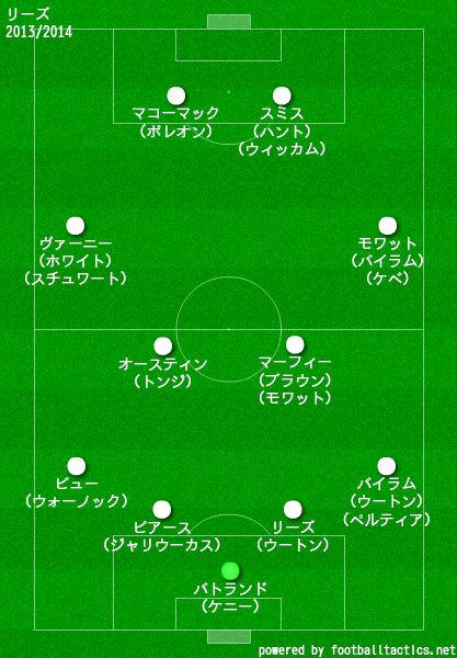 リーズ2013/2014布陣