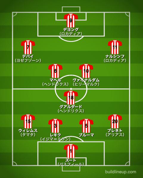 PSVアイントホーフェン2014/2015布陣