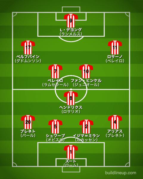 PSVアイントホーフェン2017/2018布陣