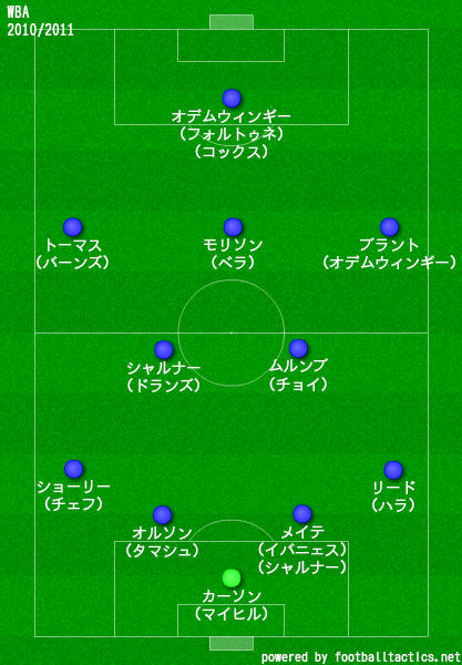 WBA2010/2011布陣