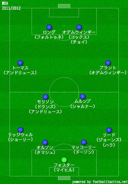 WBA2011/2012布陣