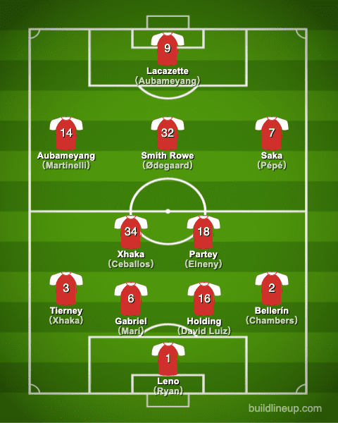 arsenal20-21formation