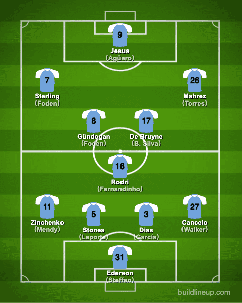 manchestercity20-21formation