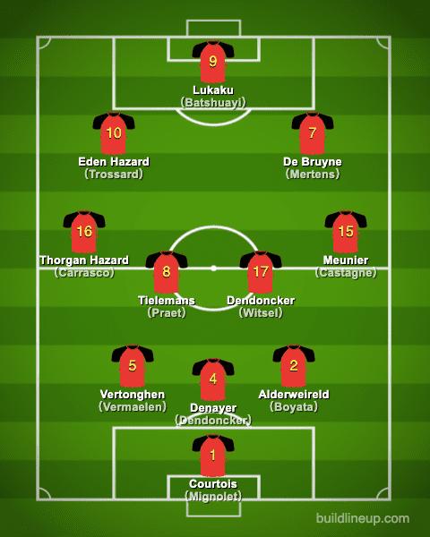euro2020 Belgium Formation (Starting lineup)