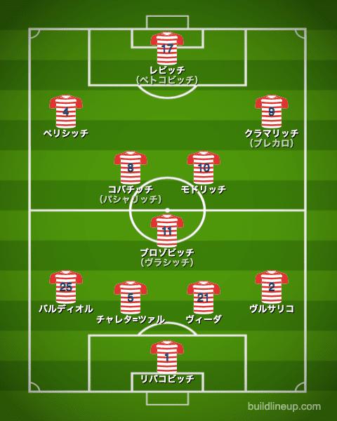 euro2020クロアチア代表フォーメーション(スタメン)_イングランド戦