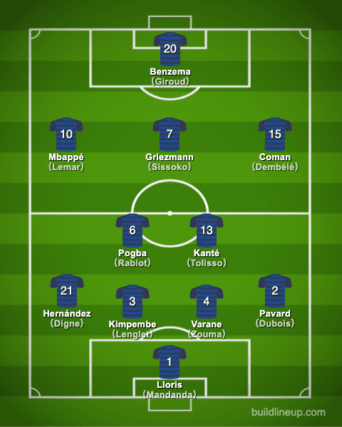 euro2020France Formation (Starting lineup)