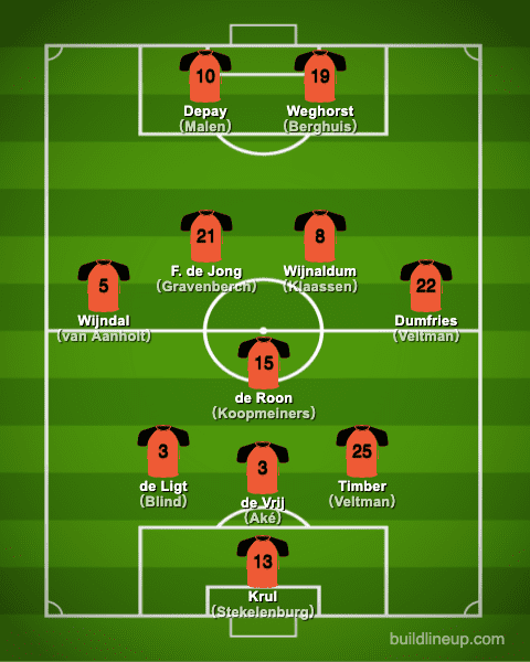 euro2020Netherlands Formation (Starting lineup)