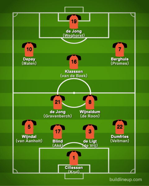 euro2020 Netherlands Formation (Starting lineup)