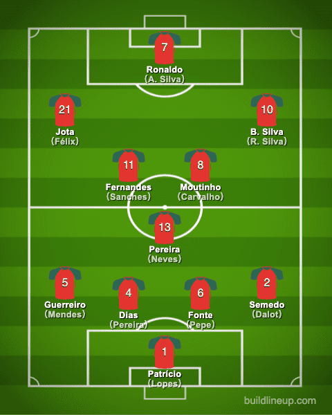 euro2020Portugal Formation (Starting lineup)