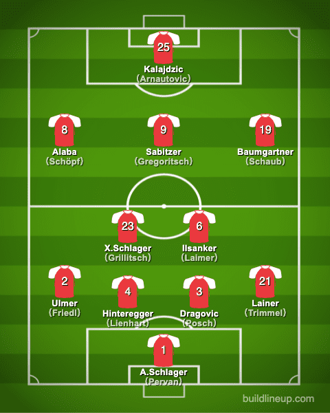 euro2020Austria Formation (Starting lineup)