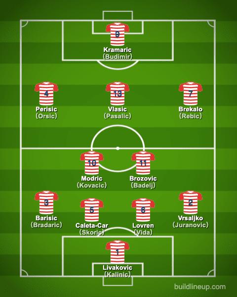 euro2020Croatia Formation (Starting lineup)
