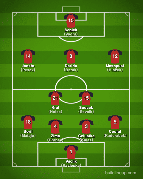 euro2020Czech Republic Formation (Starting lineup)