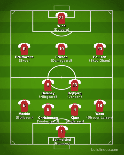 euro2020Denmark Formation (Starting lineup)