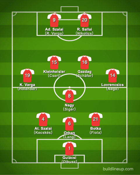 euro2020Hungary Formation (Starting lineup)