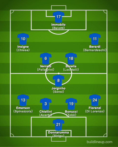 euro2020Italy Formation (Starting lineup)