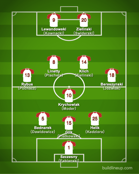 euro2020Poland Formation (Starting lineup)
