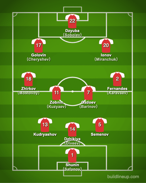 euro2020Russia Formation (Starting lineup)