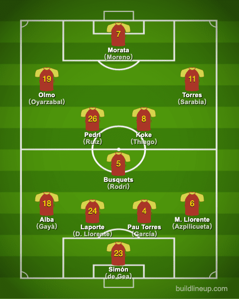 euro2020Spain Formation (Starting lineup)