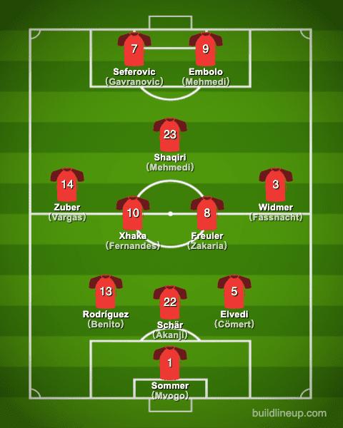 euro2020Switzerland Formation (Starting lineup)