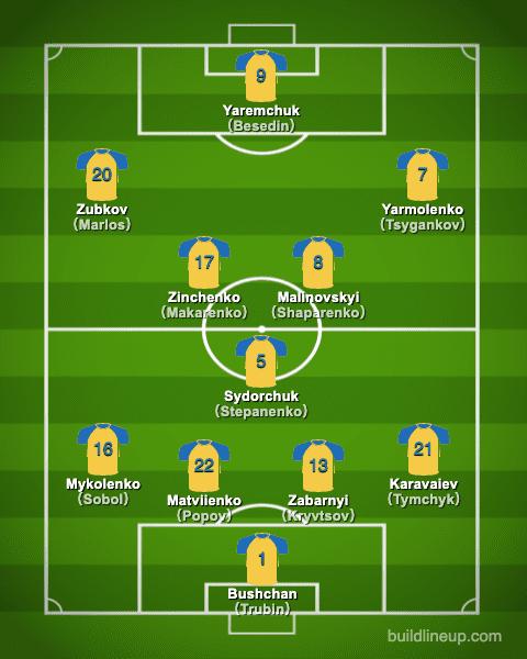 euro2020Ukraine Formation (Starting lineup)