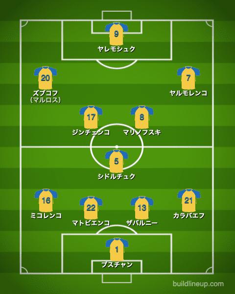 euro2020ウクライナ代表フォーメーション(スタメン)_オランダ戦