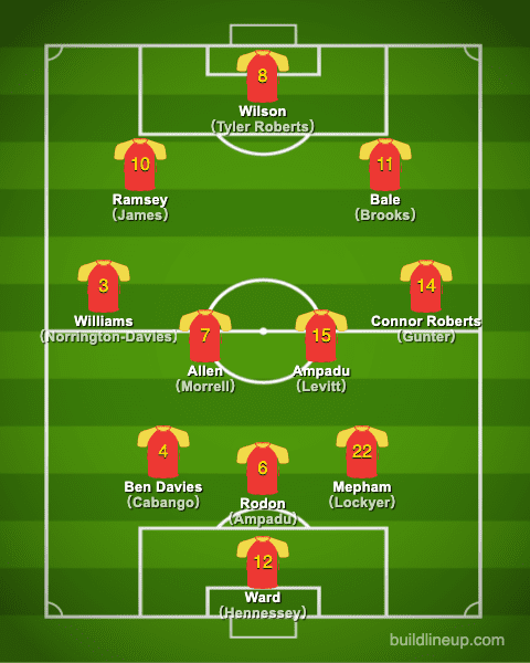 euro2020Wales Formation (Starting lineup)